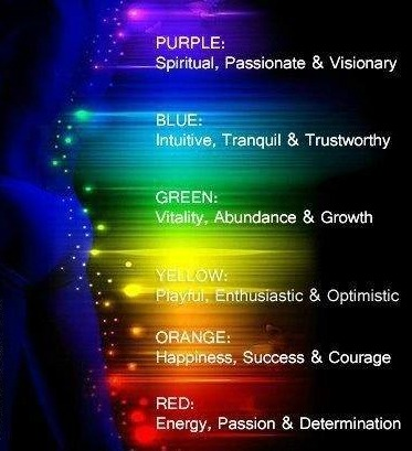 Aura Color Meaning Aura Definition  Interpreting Aura Colors
