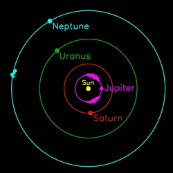 Trojan asteroids sharing the orbits of Jupiter and Neptune. Image credit:  Scott Sheppard.