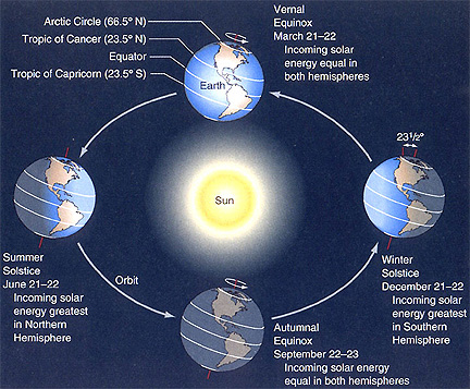 Summer Solstice - Universe Today