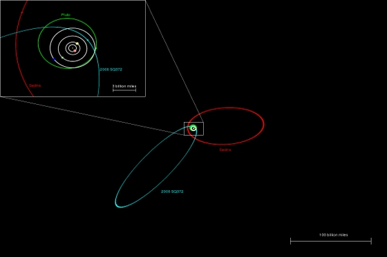 Orbit of solar system object SQ372 (blue) compared with the orbits of Neptune Pluto and Sedna (white, green, red). Credit: N. Kaib.