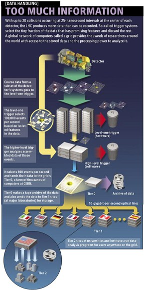 How the LHC Computing Grid works (CERN/Scientific American)
