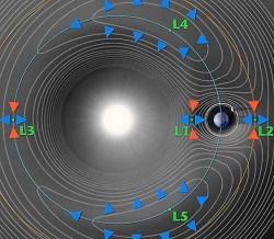 Gravity of the Sun and Earth. Image credit: NASA