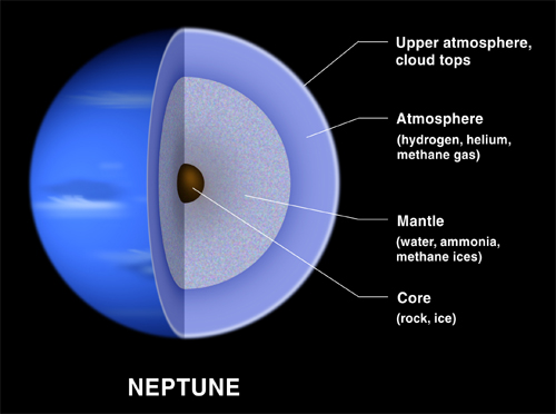 Composition of Neptune. Image credit: NASA