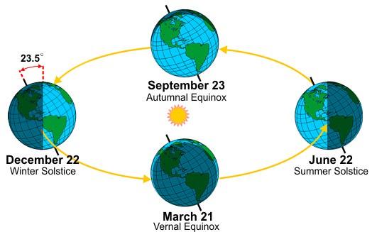 Season Diagram courtesy of NOAA