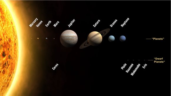 The positions and names of planets and dwarf planets in the solar system. Credit: Planets2008/Wikimedia Commons