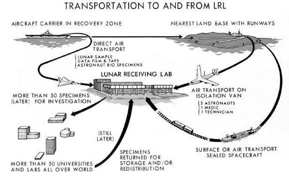 Lunar Receiving lab concept drawing. Credit: NASA
