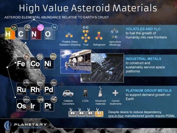 The various elements that are found in asteroids. Credit: Planetary Resources.