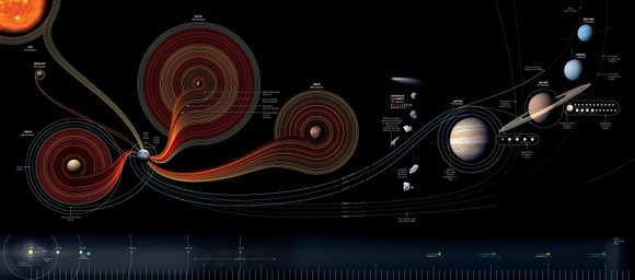 Art by Sean McNaughton, National Geographics Staff; Sameul Velasco, 5@ infographics.  Sources:  NASA; Chris Gamble.  Sund, asteroid and comet images: NASA/JPL