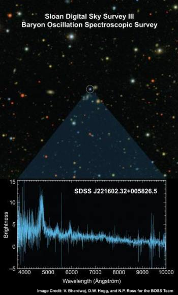"This is a previous optical image of one of the approximately 200 quasars captured in the Baryon Oscillation Spectroscopic Survey (BOSS) ""first light"" exposure is shown at top, with the BOSS spectrum of the object at bottom. The spectrum allows astronomers to determine the object's redshift. With millions of such spectra, BOSS will measure the geometry of the Universe. Credit: David Hogg, Vaishali Bhardwaj, and Nic Ross of SDSS-III"