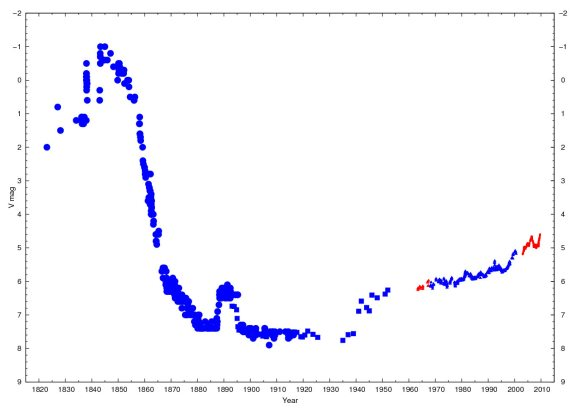 This light curve depicts the visual apparent brightness of Eta Car from 1822 to date. It contains visual estimates (big circles), photographic (squares), photoelectric (triangles) and CCD (small circles) observations. All of them have been fitted for consistency of the whole data. Red points are recent observations from La Plata (Feinstein 1967; Fernández-Lajús et al., 2009, 2010). Used by permission.