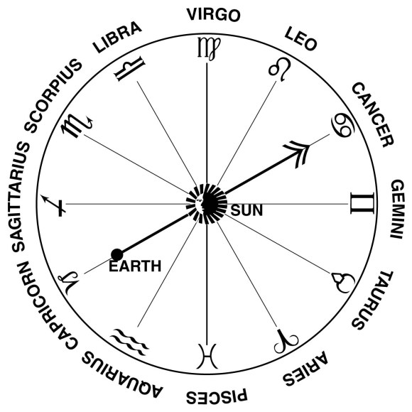 Zodiac chart dates in Melbourne