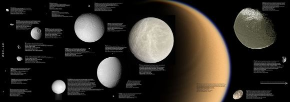 The  moons of Saturn, from left to right: Mimas, Enceladus, Tethys, Dione, Rhea; Titan in the background; Iapetus (top) and irregularly shaped Hyperion (bottom). Some small moons are also shown. All to scale. Credit: NASA/JPL/Space Science Institute