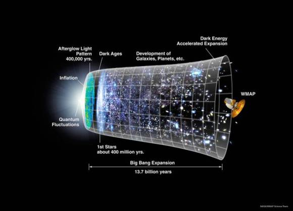 Representation of the timeline of the universe over 13.7 billion years, from the Big Bang, through the cosmic dark ages and formation of the first stars, to the expansion in the universe that followed. Credit: NASA/WMAP Science Team.