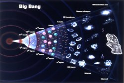 The history of the universe starting the with the Big Bang. Image credit: grandunificationtheory.com