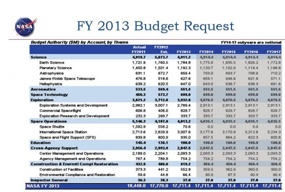 Tough Cuts for Planetary Science In NASAu0027s 2013 Budget Proposal - budget proposal