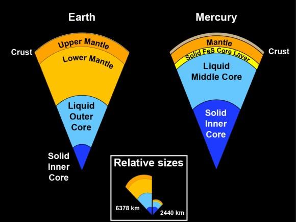 Interior of Mercury vs Earth