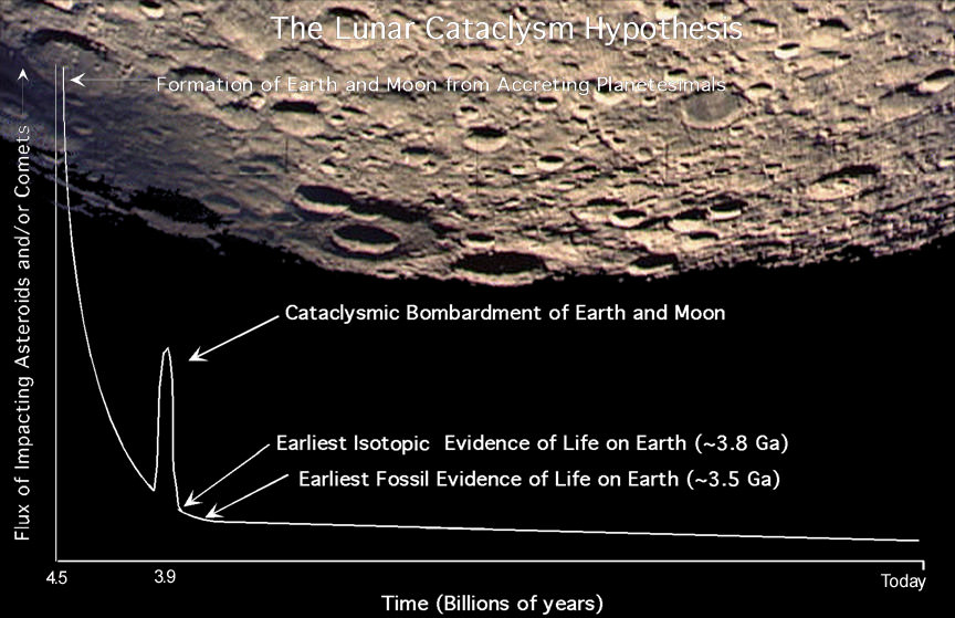 Top 10 Cataclysmic Events In Earth's Future