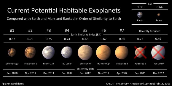 Potential habitable exoplanets, as of Feb. 18, 2013. Credit: The Planetary Habitability Labratory at UPR/Arecibo.