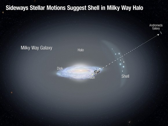 This illustration shows the disk of our Milky Way galaxy, surrounded by a faint, extended halo of old stars. Astronomers using the Hubble Space Telescope to observe the nearby Andromeda galaxy serendipitously identified a dozen foreground stars in the Milky Way halo. They measured the first sideways motions (represented by the arrows) for such distant halo stars. The motions indicate the possible presence of a shell in the halo, which may have formed from the accretion of a dwarf galaxy. This observation supports the view that the Milky Way has undergone continuing growth and evolution over its lifetime by consuming smaller galaxies. Illustration Credit: NASA, ESA, and A. Feild (STScI)