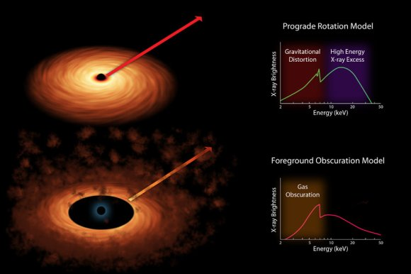 Scientists measure the spin rates of supermassive black holes by spreading the X-ray light into different colors. Image credit: NASA/JPL-Caltech
