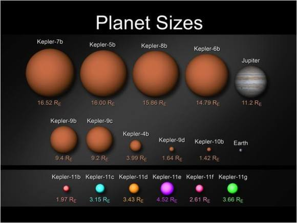 Kepler's planets displayed by size comparison. The six new planets around Kepler 11 are on the bottom. Image credit: NASA/Wendy Stenzel