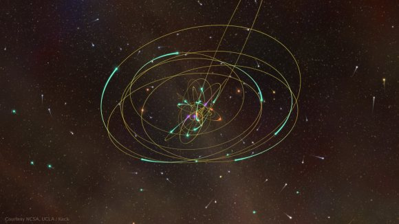 3-dimensional visualization of the stellar orbits in the Galactic center b