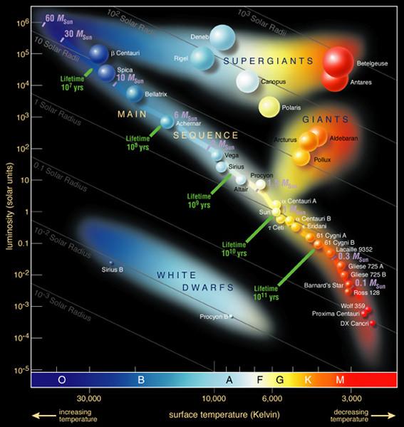 Hertzsprung Russell Diagram Credit ESO