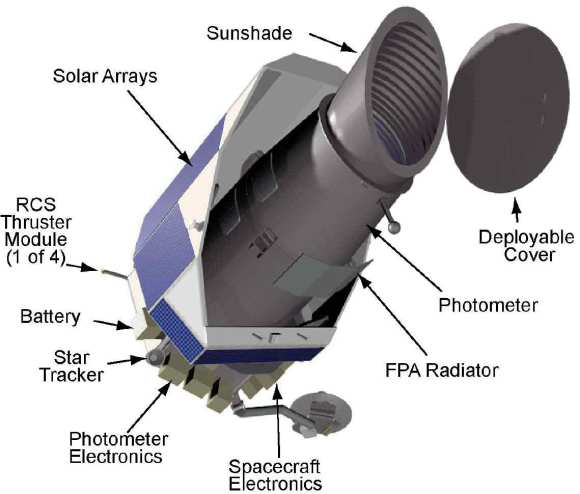 A diagram of the Kepler space telescope. Credit: NASA