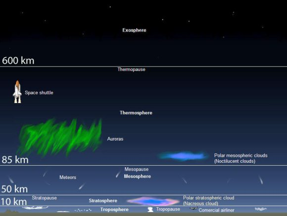 The layers of our atmosphere showing the altitude of the most common auroras. Credit: Wikimedia Commons