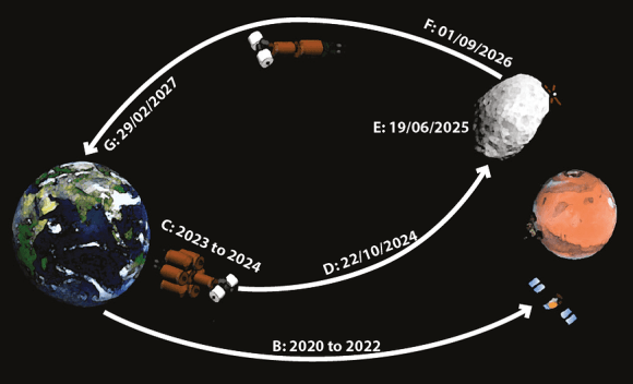Projected timeline of the MARS-X project. Credit: MARS-X