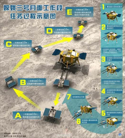 Yutu and the Chang'e 3 lander are scheduled to take photos of each other soon from locations outlined in this artists concept.  Credit: China Space