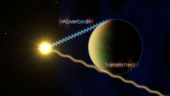 To determine what's in the atmosphere of an exoplanet, astronomers watch the planet pass in front of its host star and look at which wavelengths of light are transmitted and which are partially absorbed. Credit:  NASA's Goddard Space Flight Center