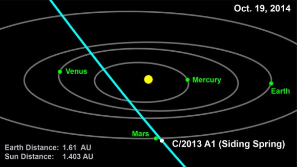The October 19th, 2014 passage of comet C/2013 A1 Siding Springs past Mars. (Credit: NASA/JPL-Caltech)