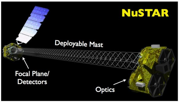 A diagram of the NuSTAR satellite. (NASA/JPL/Caltech)