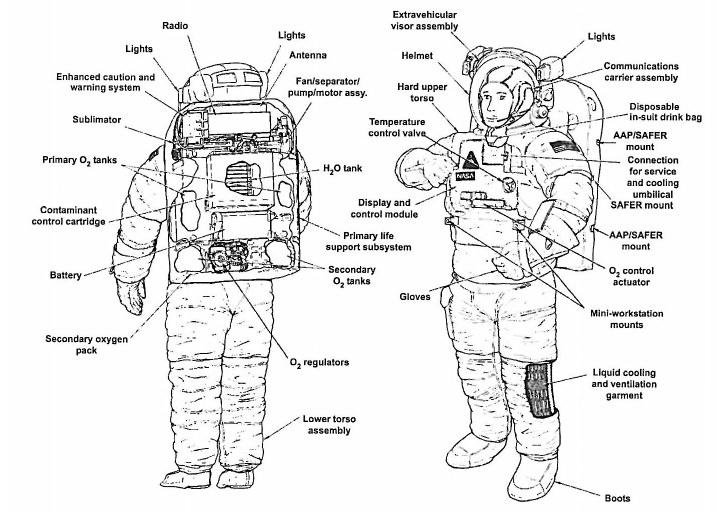 astronaut space suit diagram