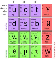 A periodic table of elementary particles. Credit: Wikipedia