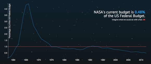 NASA's % of the U.S. budget over