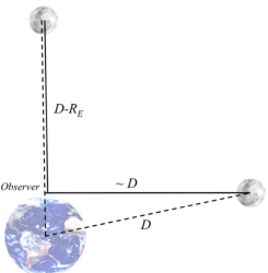 As the moon rises its distance to an observer on the surface of the Earth is slightly reduced.  Image Credit: Zuluaga et al.