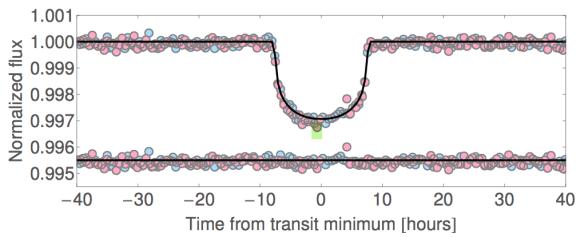 Kepler-416b's folded light curve. Image Credit: