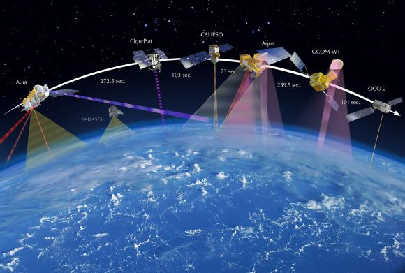 OCO-2 leads the international Afternoon Constellation, or A-Train, of Earth-observing satellites as shown in this artist's concept.  Japan's Global Change Observation Mission - Water (GCOM-W1) satellite and NASA's Aqua, CALIPSO, CloudSat and Aura satellites follow.   Credit:  NASA
