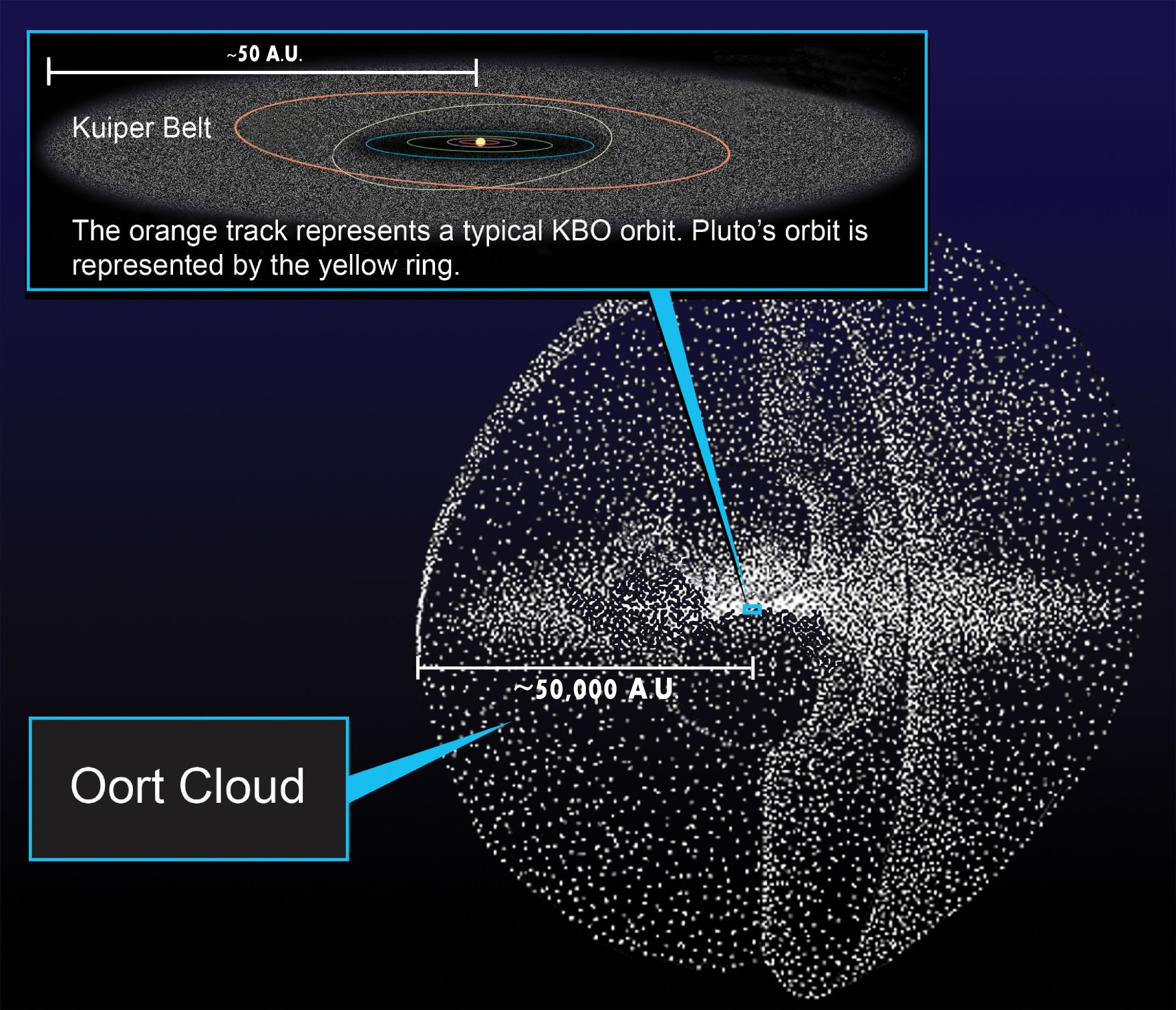 solar system from sun to oort cloud -#main