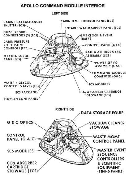 Schematics of the Apollo command module interior. The surge tank was located in the left hand intermediate equipment bay. Credit: NASA.