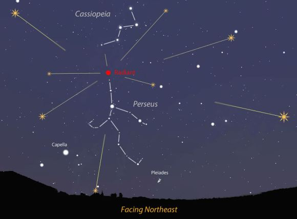 "The Perseids appear to radiate from spot below the W of Cassiopeia in the constellation Perseus, hence the name ""Perseids"". Source: Stellarium"