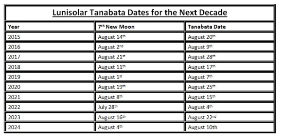 A table for future dates of Tanabata using the traditional lunisolar calendar for the next decade.  Image credit: Dave Dickinson
