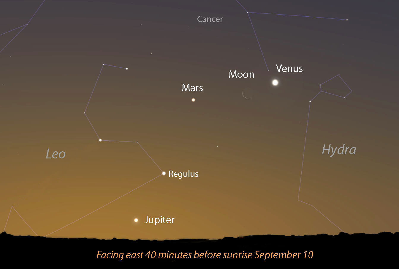 Start Your Day with a Full House – Three Planets and a Pair of Crescents