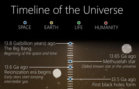 A teeny, tiny, minuscule portion of Martin Vargic's Timeline of the Universe.