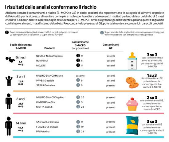 infografica altroconsumo