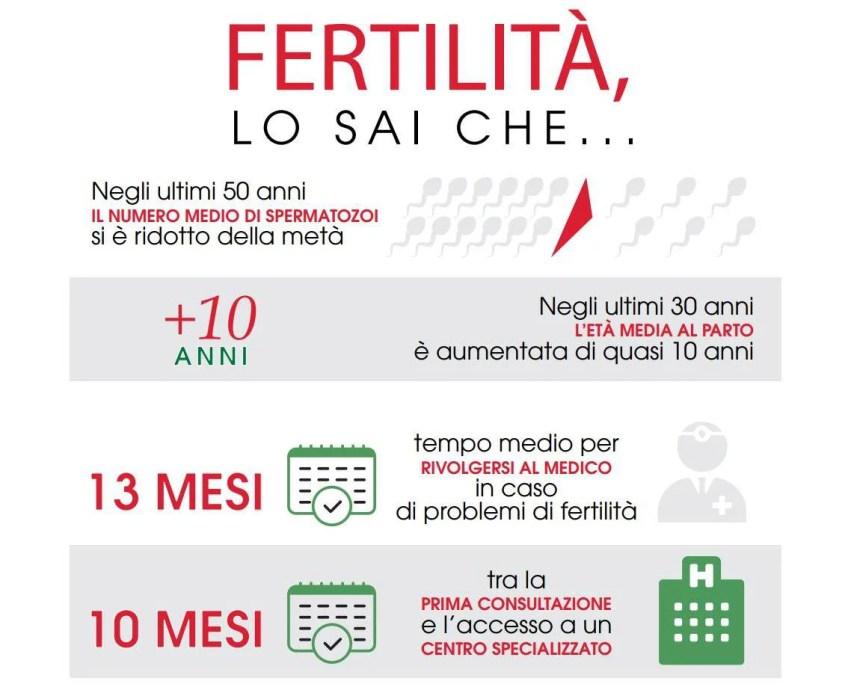 fertilita-uomo