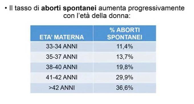 tasso-di-aborti