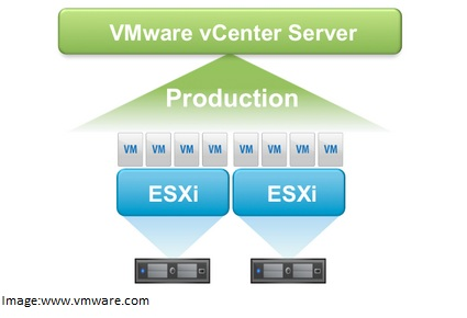 VMware vSphere Interview Questions Yogesh - interview questions for servers